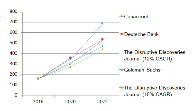 Lithium Demand Growth Forecasts (ktLCE/year)