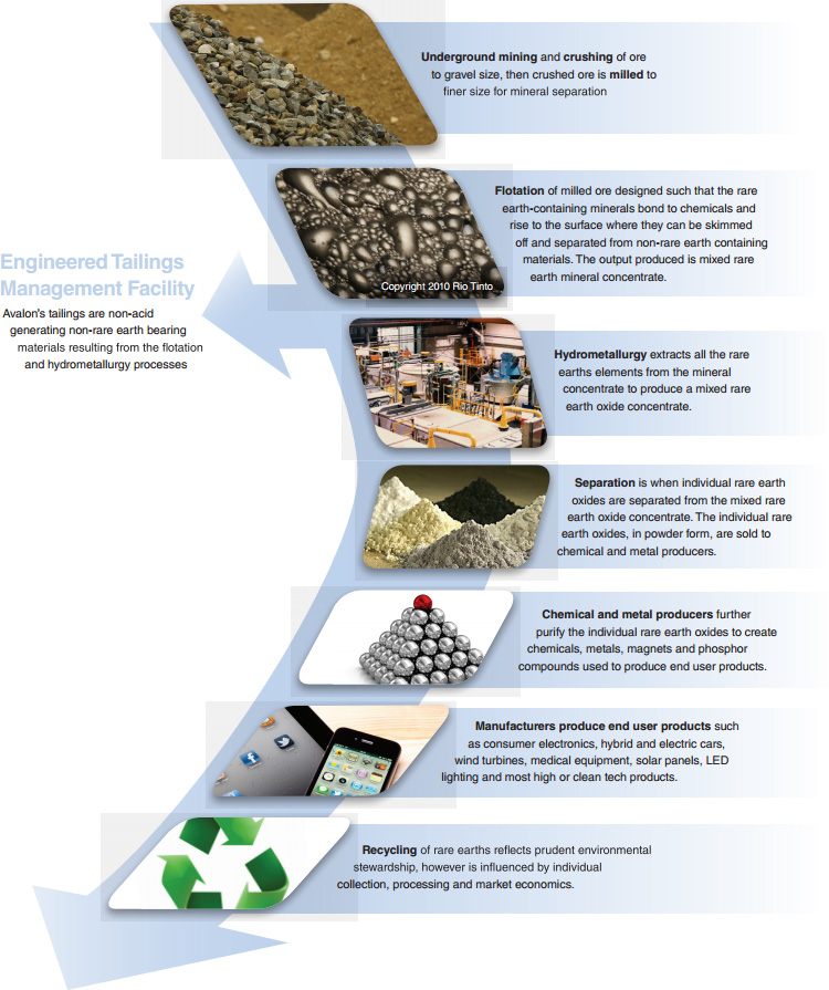 Rare Earths Processing Lifecycle